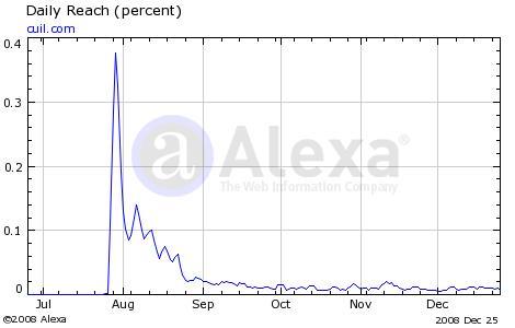 Trend Alexa untuk Cuil.com