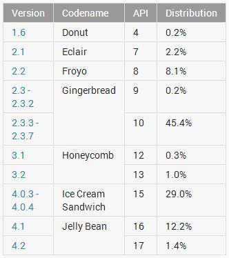 Statistik Penggunaan Android - Feb 2013
