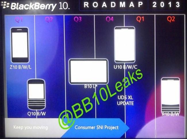Latar Produk BlackBerry 10