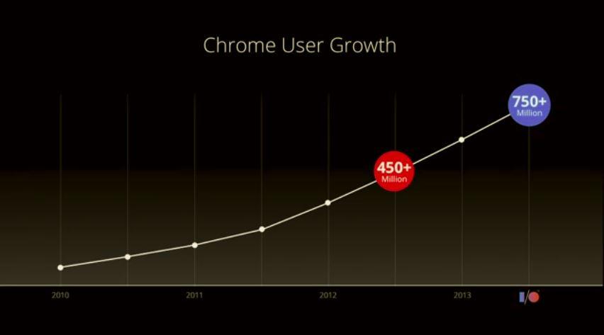 Google Chrom - 750 Juta