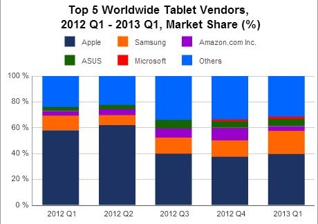 IDC : Pengeluaran Tablet