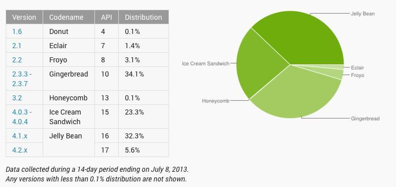 Android Julai 2013