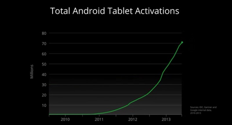 Google - Tablet Android