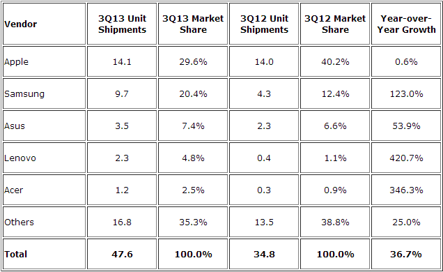 IDC - Tablet Q3 2013