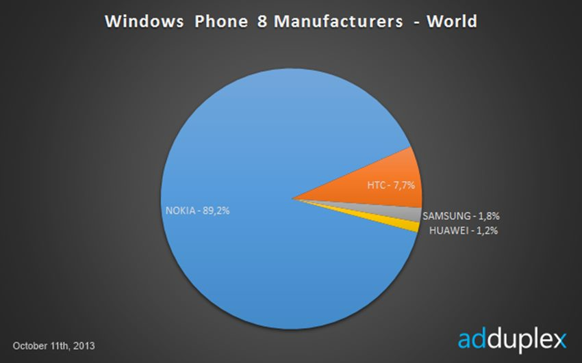 Pengeluar Windows Phone