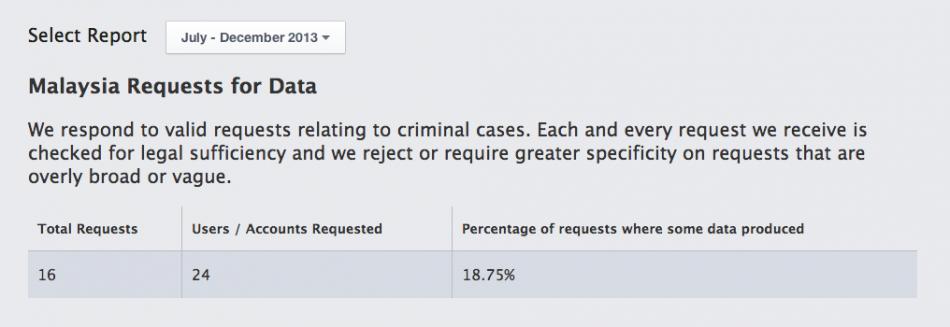 Ketelusan Facebook Jul-Dec 2013