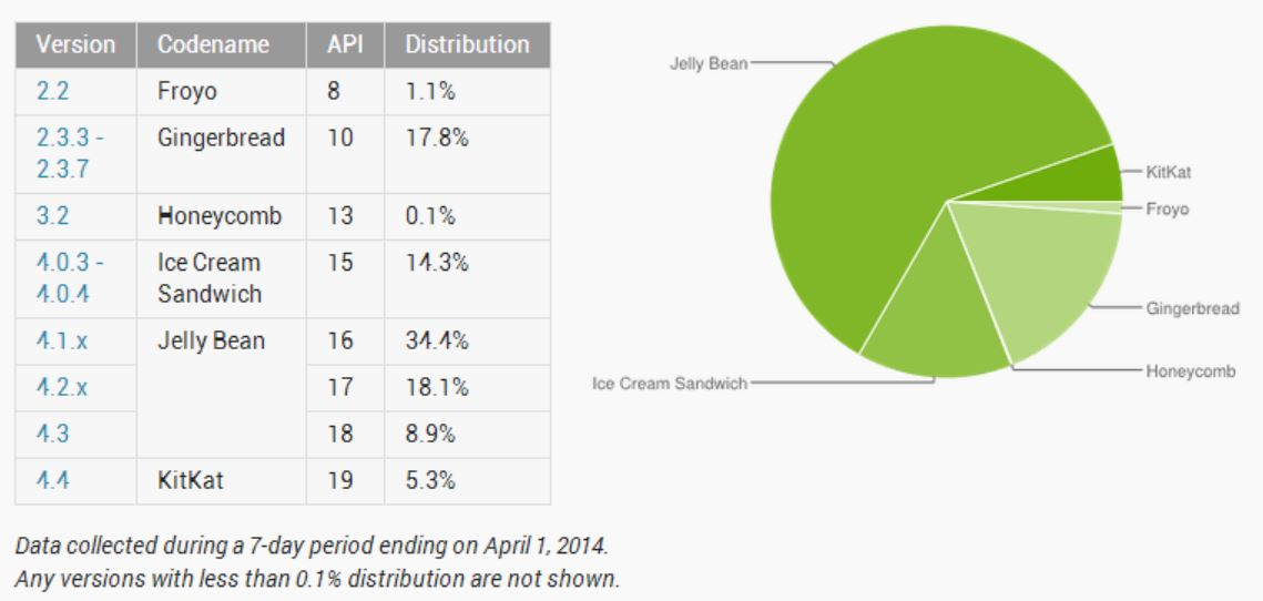 Android April 2014