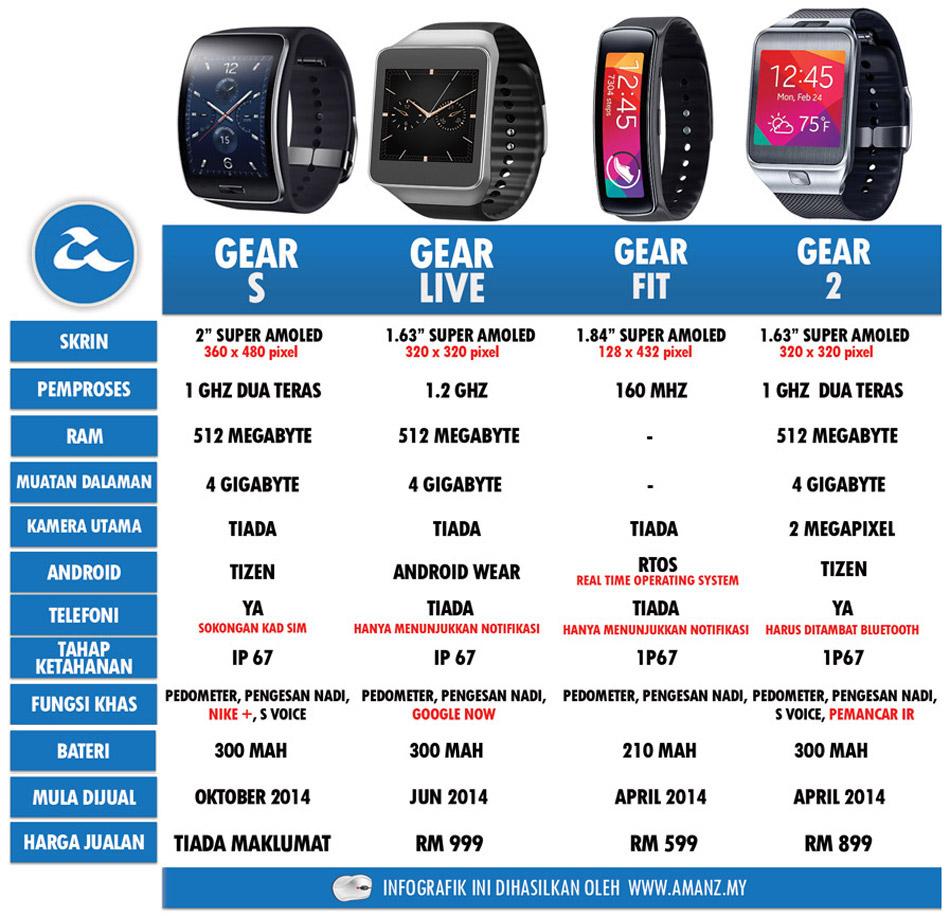 Samsung-Gears-Perbandingan-2