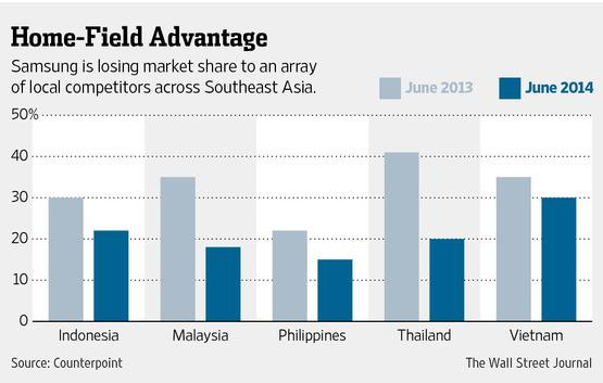Pegangan Pasaran Samsung