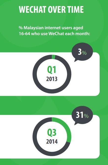 WeChat Malaysia 2014