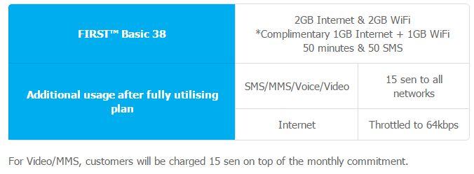 Celcom Memperkenalkan Pelan Pascabayar First Basic 38 Menawarkan Data 2GB 1GB 50 Minit Panggilan 50 SMS