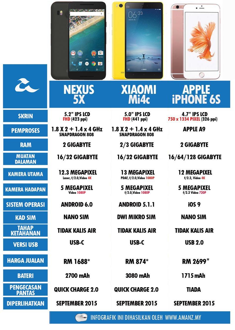 Perbandingan-Nexus-5X-2