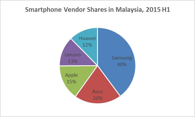 IDC Smartphone 2015 H1
