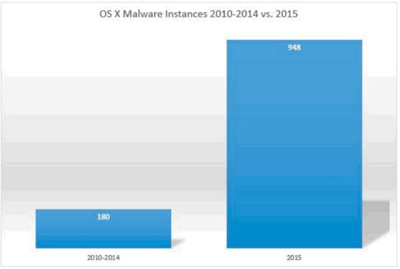 Malware-osx-2015
