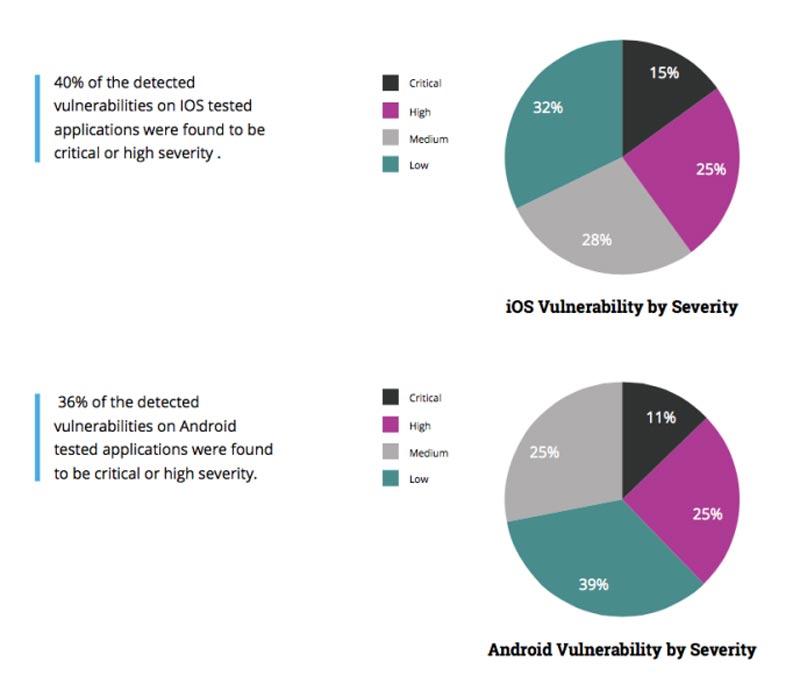 Android-Ios-Kerentanan