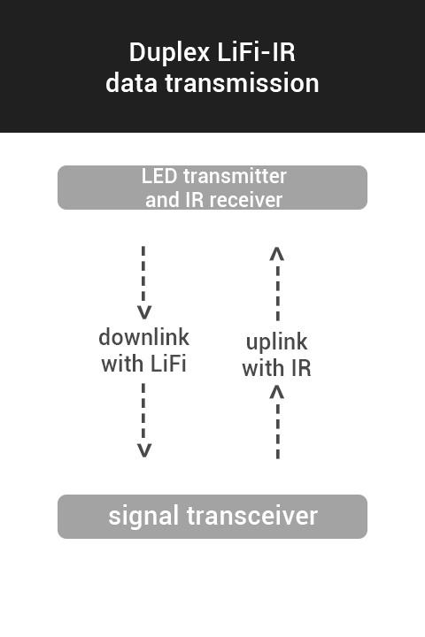 Mari Mengenali LiFi