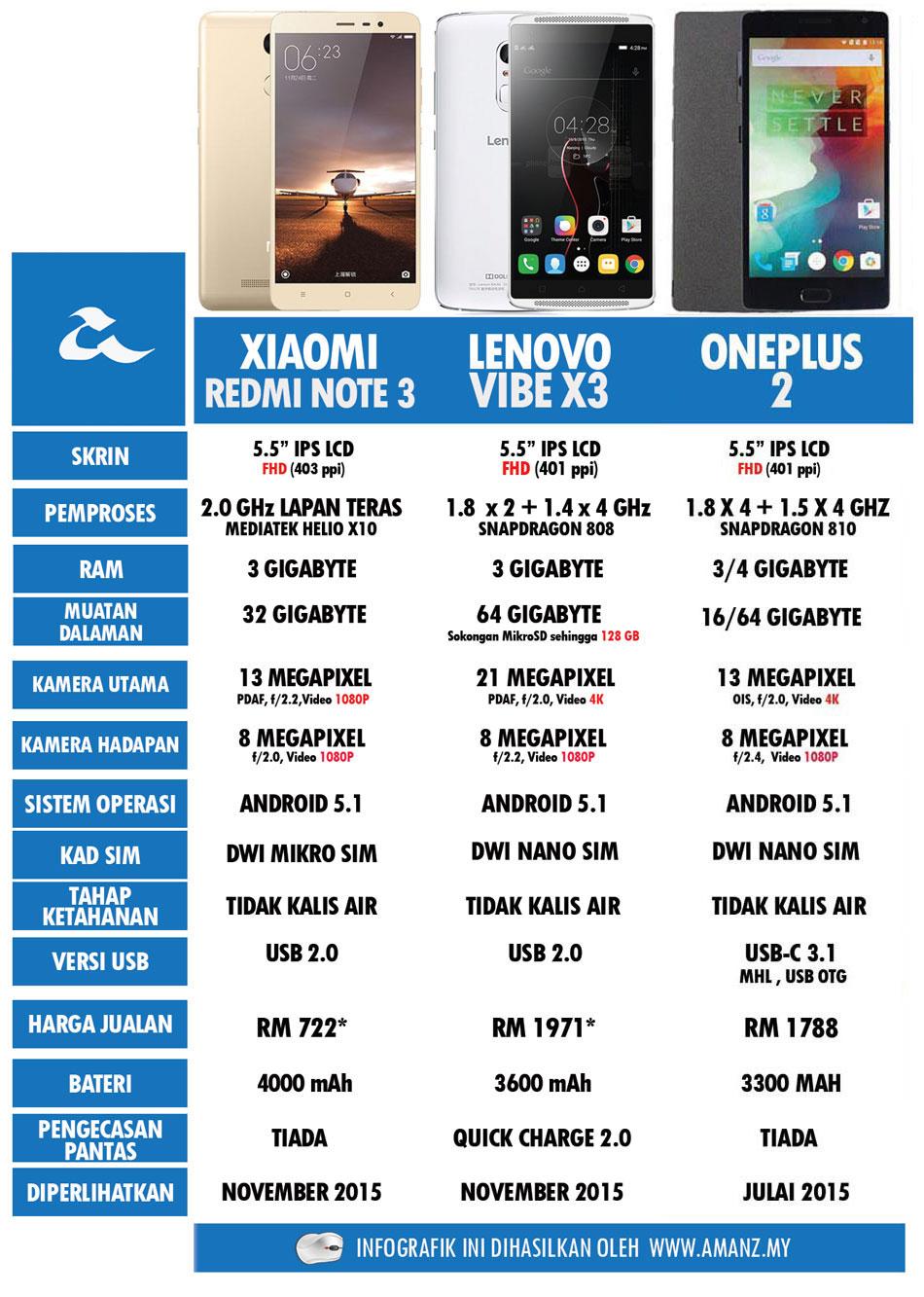 Perbandingan-Xiaomi-Redmi-Note-3-D