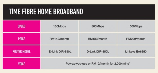 TIME Fibre Home 500Mbps