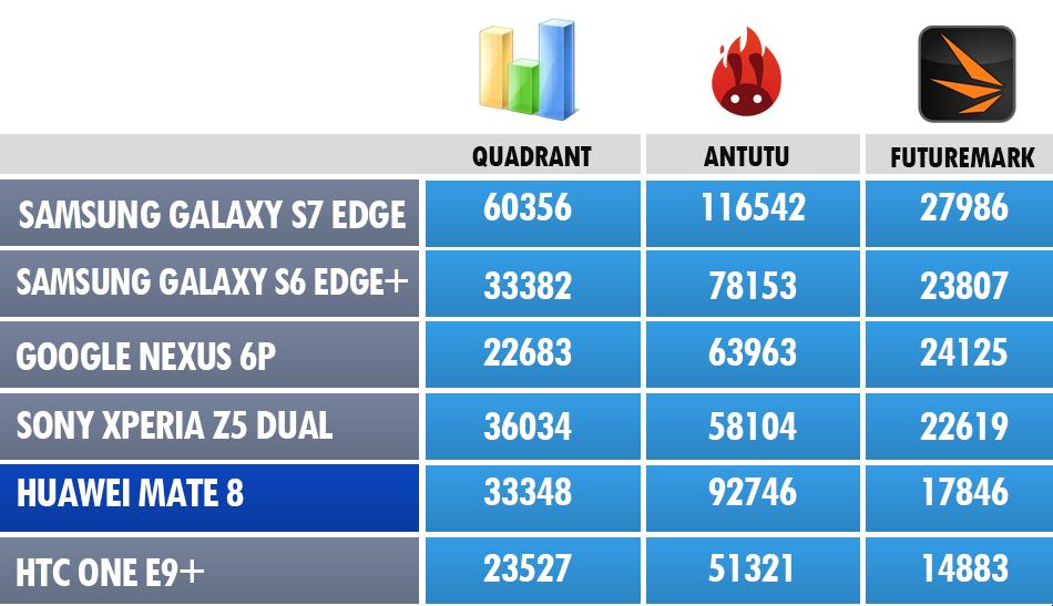 Huawei-Mate-8-Bench-3