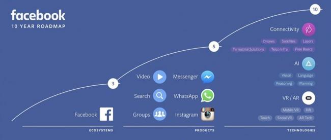 Facebook 10 Tahun