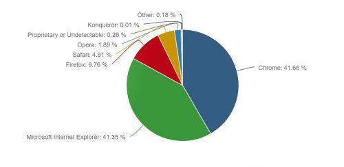 Chrome Pelayar Web PEratusan