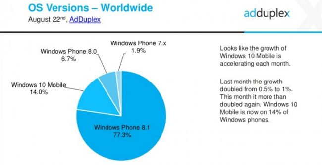 Windows Mobile percentage 1