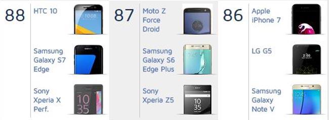 Kamera iPhone 7 Antara Yang Terbaik Tetapi Masih Di Belakang HTC 10 Dan Galaxy S7 Menurut DXOMark