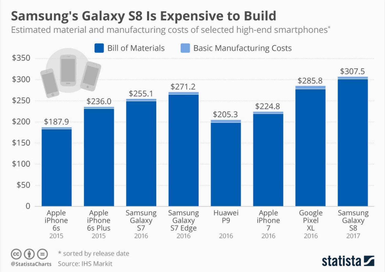 Kos Menghasilkan Samsung Galaxy S8 Adalah Lebih Mahal