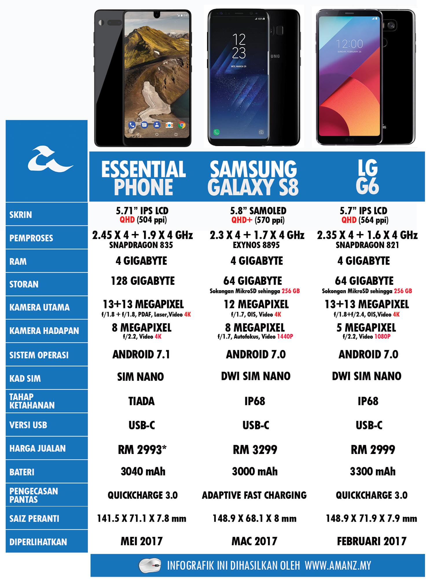 Perbandingan Essential Phone, Samsung Galaxy S8 Dan LG G6
