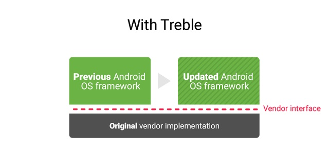 Treble Android O