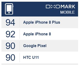 DxOMark iPhone