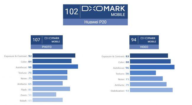 DxOMark Huawei P20