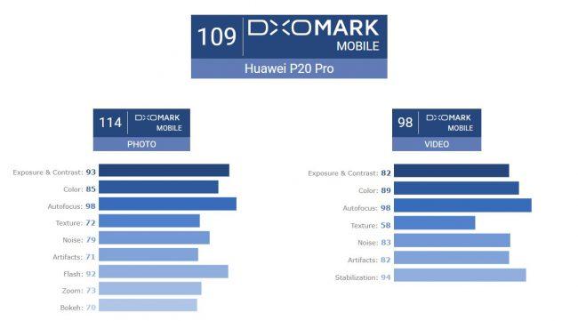 DxOMark Huawei P20 Pro
