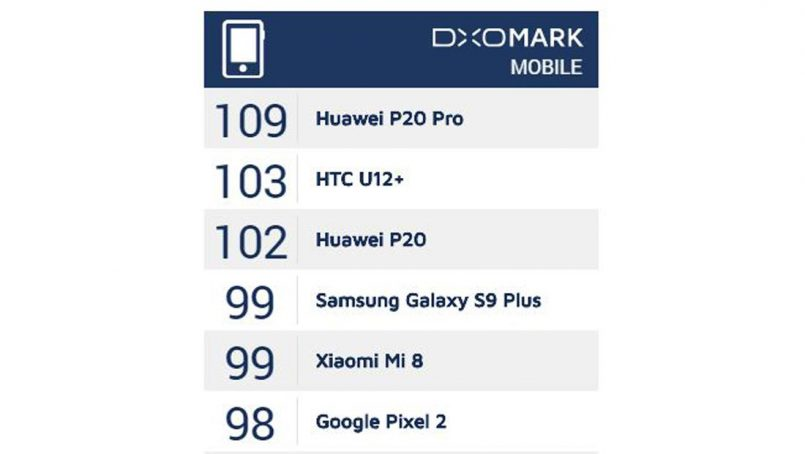 Xiaomi Mi 8 Menerima Skor DxO Sebanyak 99 Markah – Lebih Tinggi Berbanding iPhone X