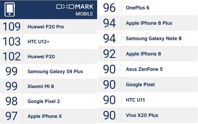 DxO Mark OnePlus