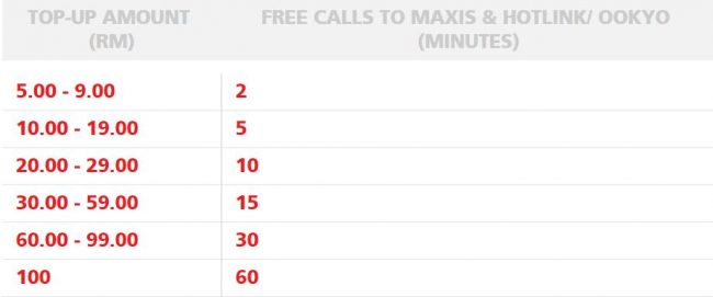 Maxis SST Prepaid