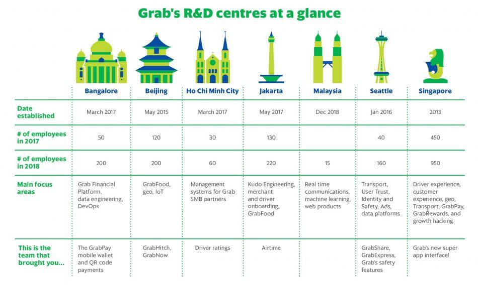 Grab R&D