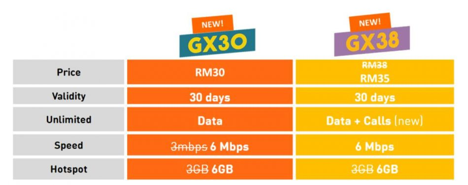 U Mobile Unlimited GX