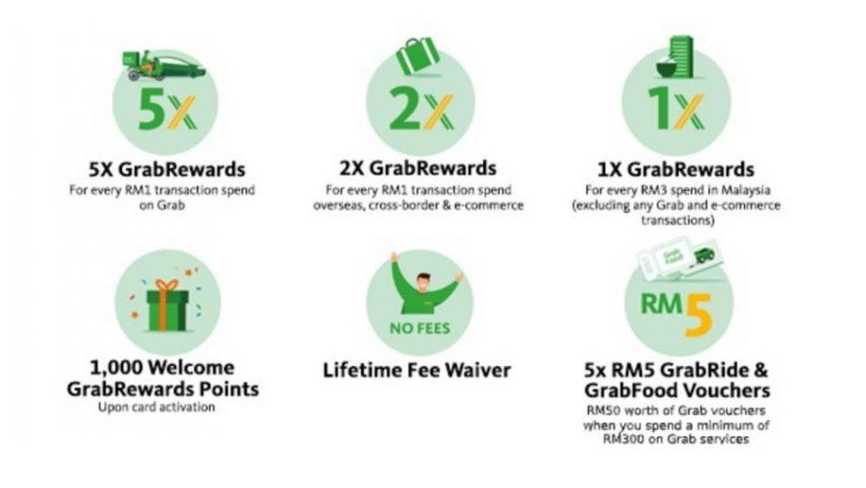 Grab Credit Card