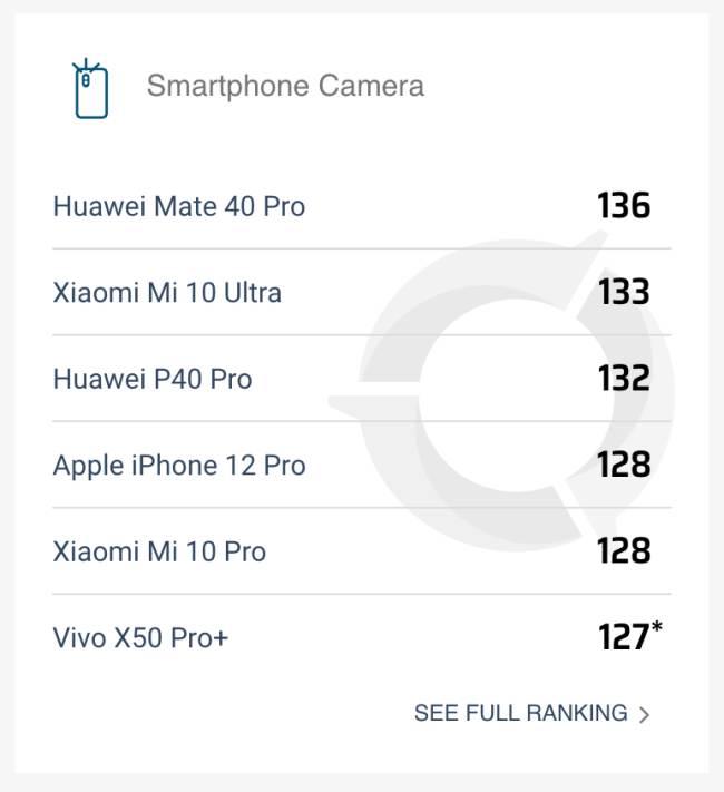 Apple iPhone 12 Pro Menerima Skor DXOMark Sebanyak 128 – Dibelakang Huawei P40 Pro Dan Mi 10 Ultra – Amanz 3