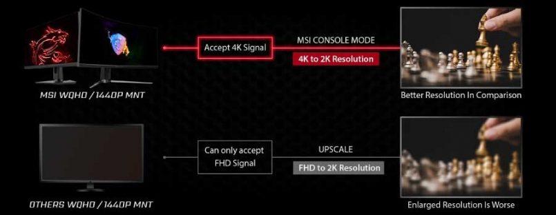 MSI Memperkenalkan Ciri Console Mode Untuk Siri Paparan Skrin Gaming Mereka