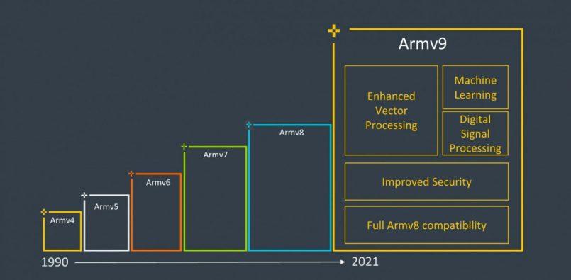 ARM Melancarkan Senibina ARMv9 – Peningkatan Sekuriti, Kecerdasan Buatan Dan Sokongan Ray Tracing