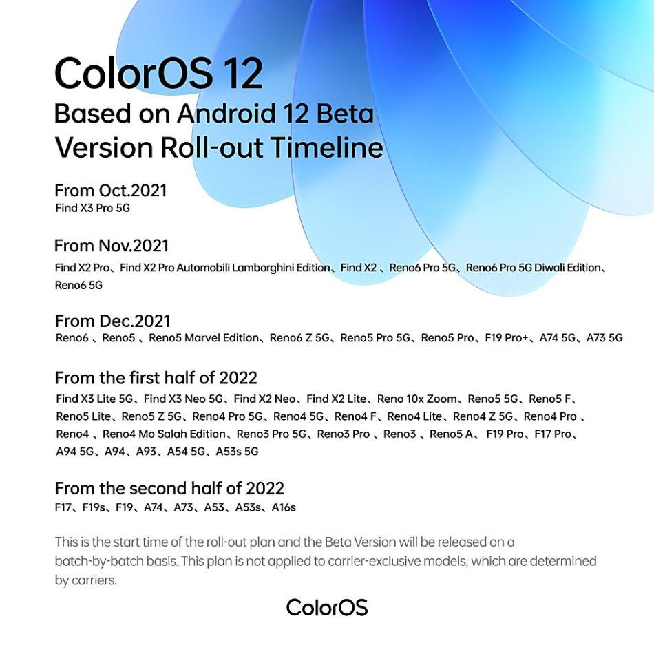 Ini Adalah Latar Masa Kemaskini ColorOS 12 Berasaskan Android 12 Untuk Peranti Oppo